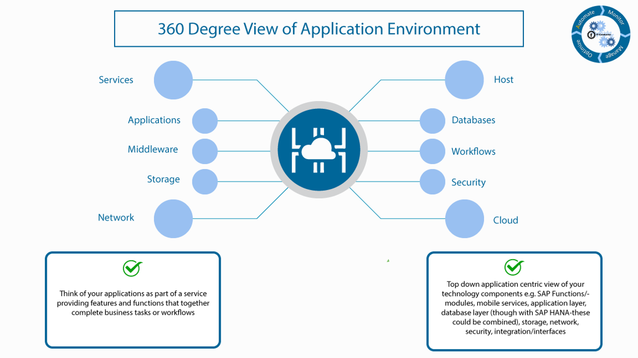 7fe810ca ozsoft itc 360degreeviewofapplicationenvironment