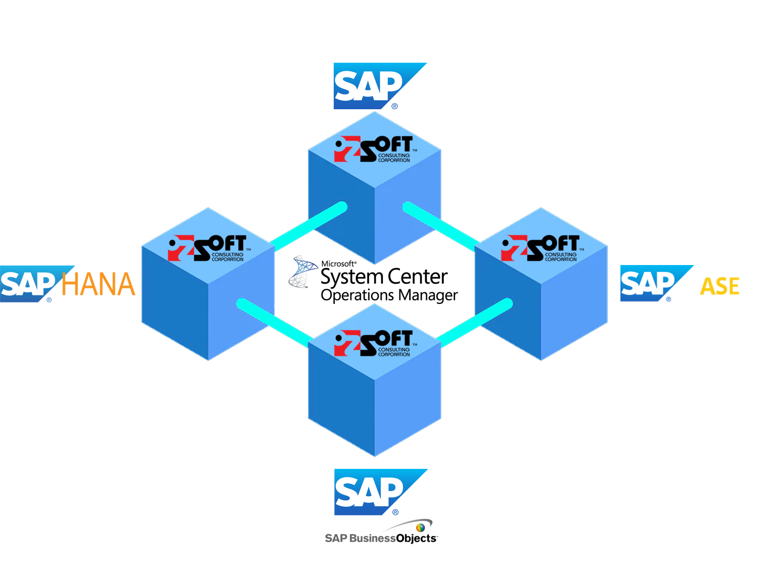 8e3d9364 ozsoft sap managementpacks for scom