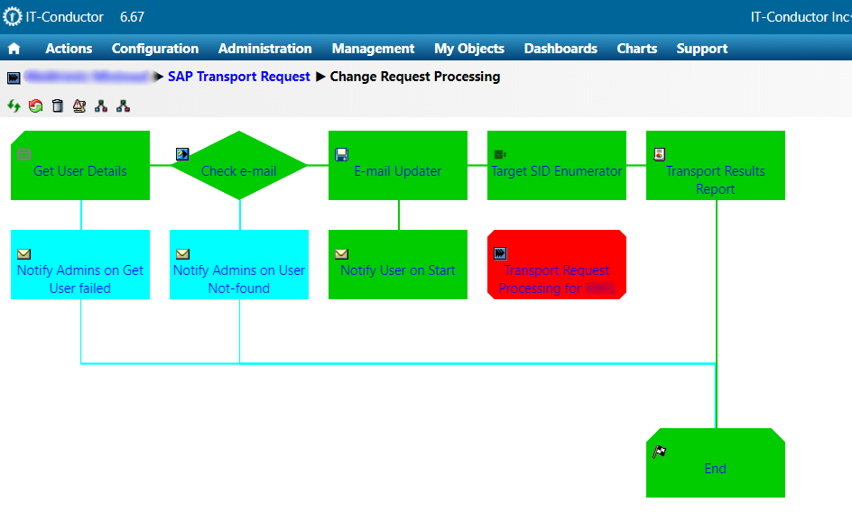 971229c0 ozsoft itc saptransportautomation process